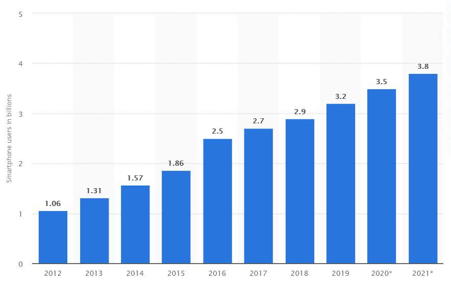 Smartphone Users Worldwide 2012 to 2021